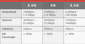 Fixed Wireless Speed 3.5G, 3G, 2.5G Upload/Download